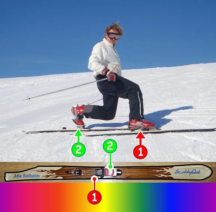 Dette bildet demonstrerer tanken bak assymetrien på Scottybob's spesielle ski. Når man går opp på tå, flyttes angrepspunktet fremover på skien, slik at de to skiene carver ulikt når man står på tå på den ene, og med hele foten på den andre. På ScottyBob-skiene er derfor carvingen på lateralsiden [dvs.utsiden] tilpasset dette, og sweet-spot er flyttet fremover for at de to skiene skal carve sammen når man kjører telemark. Sweetspot 1 (rødt) er angrepspunktet på fremre ski, mens Sweetspot 2 (grønt) er angrepspunktet på bakre ski. Dette konseptet gjør at man kan fordele vekten likt mellom de to skiene når man kjører Telemark, og man får en mer layd-back Telemark-stil, samtidig som man kjenner at skiene carver sammen.