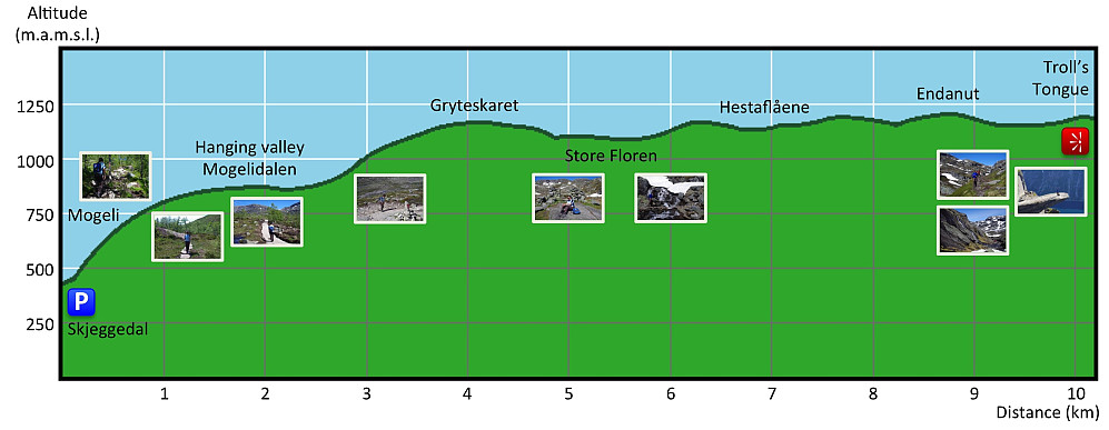 Image #2: Elevation profile of our trek from Skjeggedalen Parking Lot to The Troll's Tongue.