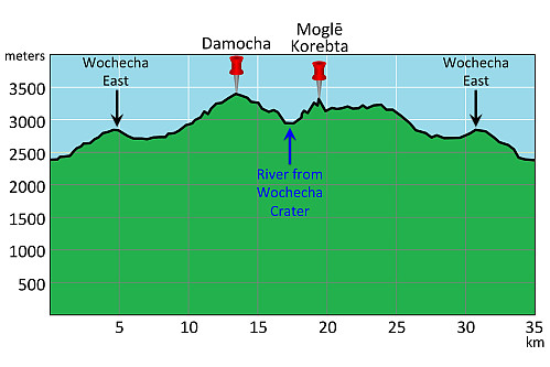 "#25: The elevation profile of my trek to Wochecha Mountain. This trek didn't just involve climbing from 2450 m.a.m.s.l. in the outskirts of Addis, up to the top of Damocha at 3391 meters; it even involved passing twice over ""Wochecha East"" at 2880 meters, and also a 400 meter descent followed by 350 meter climb to get around the western perimetry of the Wochecha."